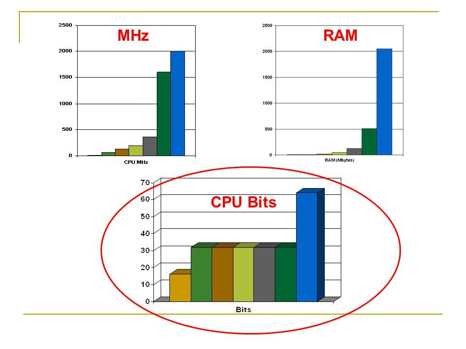 MHzRAM CPU Bits