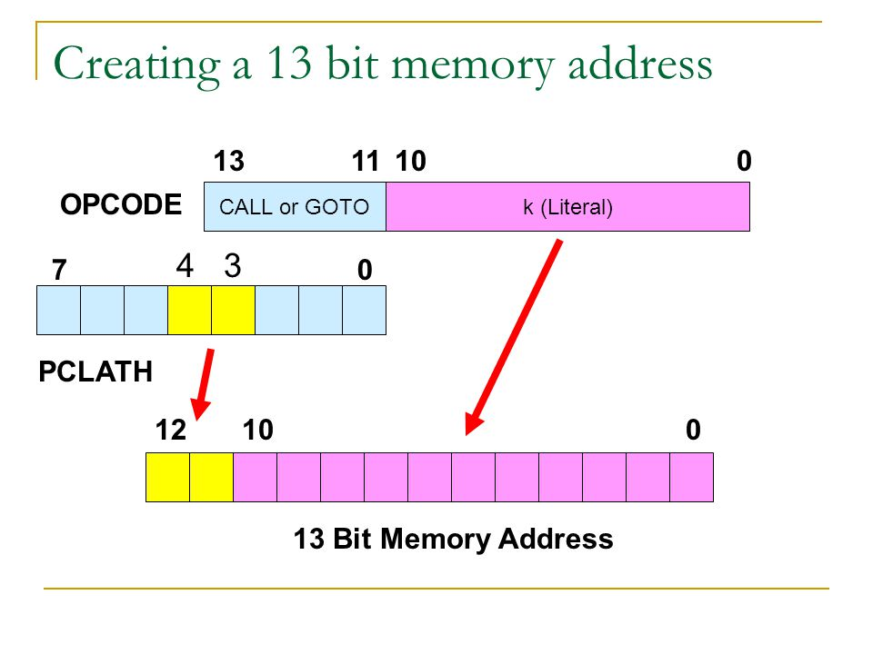 Creating a 13 bit memory address PCLATH 07 01012 CALL or GOTOk (Literal) 0101113 13 Bit Memory Address OPCODE 4 3