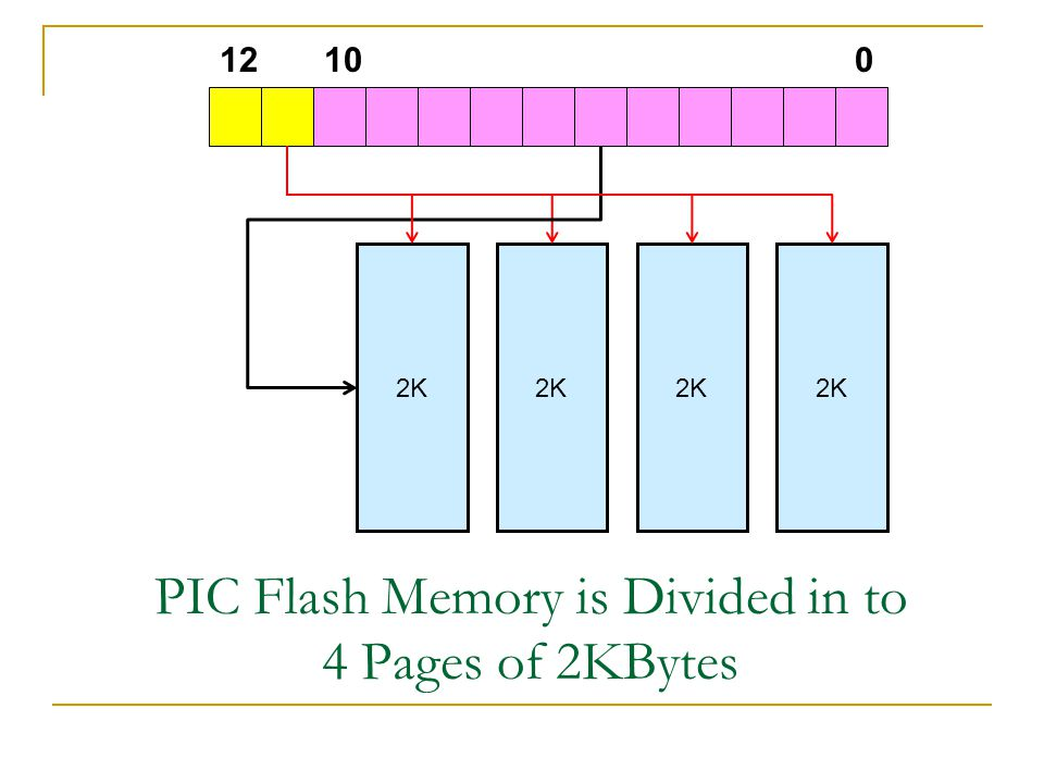 PIC Flash Memory is Divided in to 4 Pages of 2KBytes 2K 01012