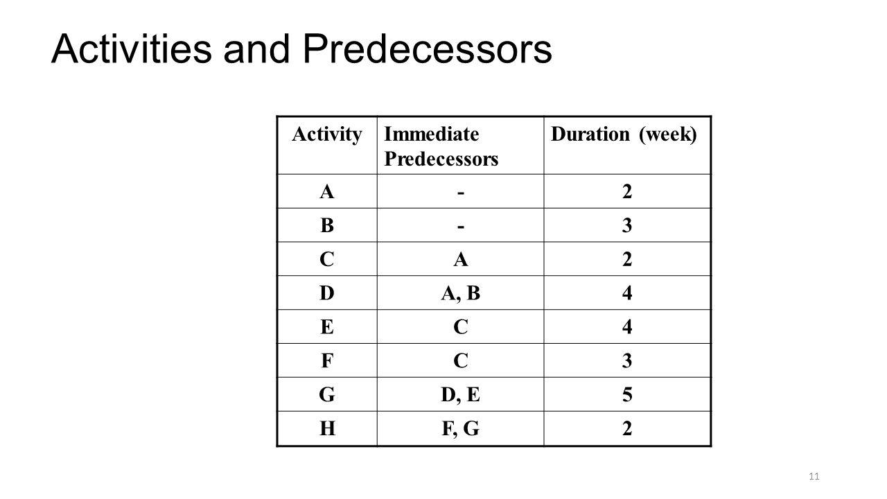 11 Activities and Predecessors ActivityImmediate Predecessors Duration (week) A-2 B-3 CA2 DA, B4 EC4 FC3 GD, E5 HF, G2