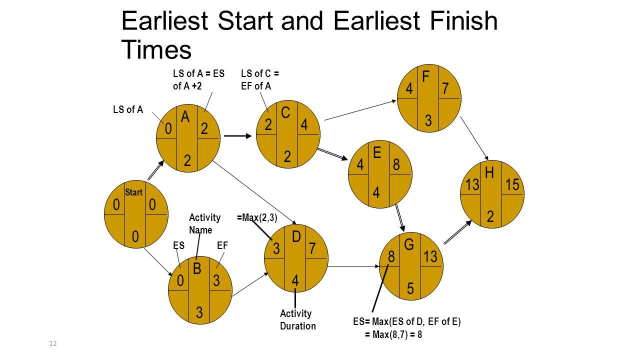 12 H H 13 2 15 F H F 4 3 7 FH E 4 4 8 G H G 8 5 13 H 0 0 0 Start Earliest Start and Earliest Finish Times A H A 0 2 2 LS of A LS of A = ES of A +2 C H