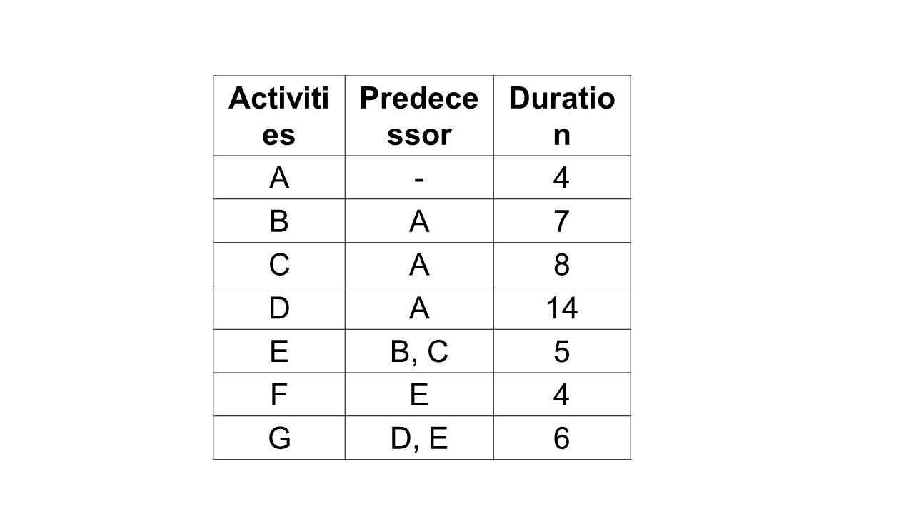 Activiti es Predece ssor Duratio n A-4 BA7 CA8 DA14 EB, C5 FE4 GD, E6