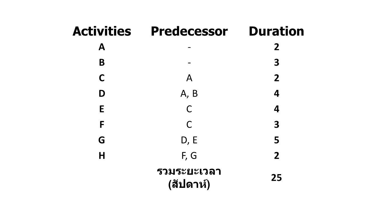 ActivitiesPredecessorDuration A-2 B-3 CA2 DA, B4 EC4 FC3 GD, E5 HF, G2 รวมระยะเวลา ( สัปดาห์ ) 25