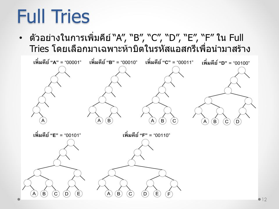 "12 Full Tries ตัวอย่างในการเพิ่มคีย์ ""A"", ""B"", ""C"", ""D"", ""E"", ""F"" ใน Full Tries โดยเลือกมาเฉพาะห้าบิตในรหัสแอสกรีเพื่อนำมาสร้าง ไทร์"