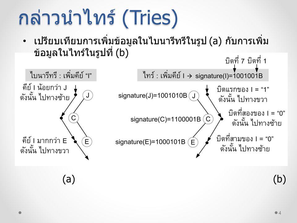 5 Simple Tries Simple Ties ในบ้างครั้งเรียกว่า ทรีในการค้นหาแบบ ดิจิตอล (Digital Search Tees) Simple Tires จะใช้คุณสมบัติของบิตในการค้นหาตำแหน่งที่ เหมาะสมในการเพิ่มโหนดในไทร์ ตัวอย่างของ Simple Tries ในการเพิ่มข้อมูล โดยกำหนด คุณสมบัติ (Signature) เปลี่ยนอักษรตัวแรกของข้อความเป็น รหัสแอสกรี ซึ่งกำหนดให้มีอักษรตัวแรกของข้อความดังนี้ KeySignatur e ABCDEFABCDEF 1000001B 1000010B 1000011B 1000100B 1000101B 1000110B