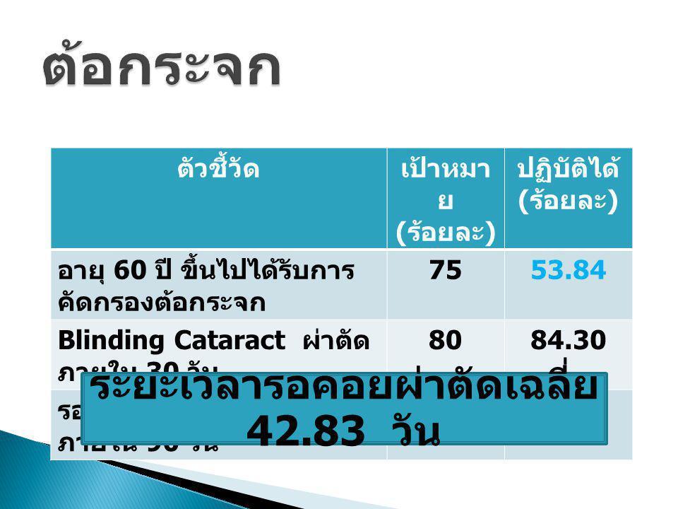 ตัวชี้วัดเป้าหมา ย ( ร้อยละ ) ปฏิบัติได้ ( ร้อยละ ) อายุ 60 ปี ขึ้นไปได้รับการ คัดกรองต้อกระจก 7553.84 Blinding Cataract ผ่าตัด ภายใน 30 วัน 8084.30 ร