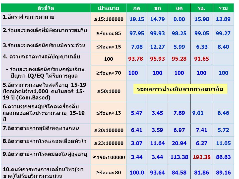 4 ลำดับที่ตัวชี้วัด 1.อนามัยแม่ และเด็ก 1.มารดาซีด (18.81) 2.