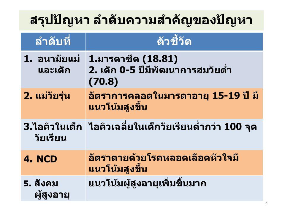 4 ลำดับที่ตัวชี้วัด 1.อนามัยแม่ และเด็ก 1.มารดาซีด (18.81) 2. เด็ก 0-5 ปีมีพัฒนาการสมวัยต่ำ (70.8) 2. แม่วัยรุ่นอัตราการคลอดในมารดาอายุ 15-19 ปี มี แน