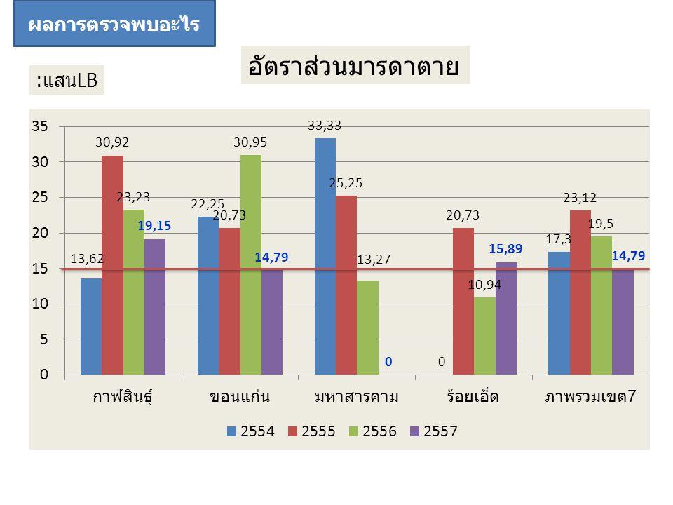 แนวโน้มผู้สูงอายุสูงขึ้น - ปี 54 = 12.31 % - ปี 55 = 12.85 % - ปี 56 = 13.67 % แนวโน้มผู้สูงอายุสูงขึ้น - ปี 54 = 12.31 % - ปี 55 = 12.85 % - ปี 56 = 13.67 % โรคในผู้สูงอายุ (สำรวจ) -HT 22.6% -โรคข้อและกระดูก 20.7% -โรคตา 13.8 % -DM 13.7% โรคในผู้สูงอายุ (สำรวจ) -HT 22.6% -โรคข้อและกระดูก 20.7% -โรคตา 13.8 % -DM 13.7% ตำบล LTC 15.48% สภาพปัญหา/ปัจจัยที่เกี่ยวข้อง กลุ่มผู้สูงอายุ เขตบริการสุขภาพที่ 7 เข้าสู่สังคม ผู้สูงอายุ การเฝ้าระวัง (สำรวจ) -ตรวจสุขภาพประจำปี 75.3% (น้ำหนัก ส่วนสูง ความดัน เบาหวาน ฟัน เต้านม) ผล M&E พบอะไร