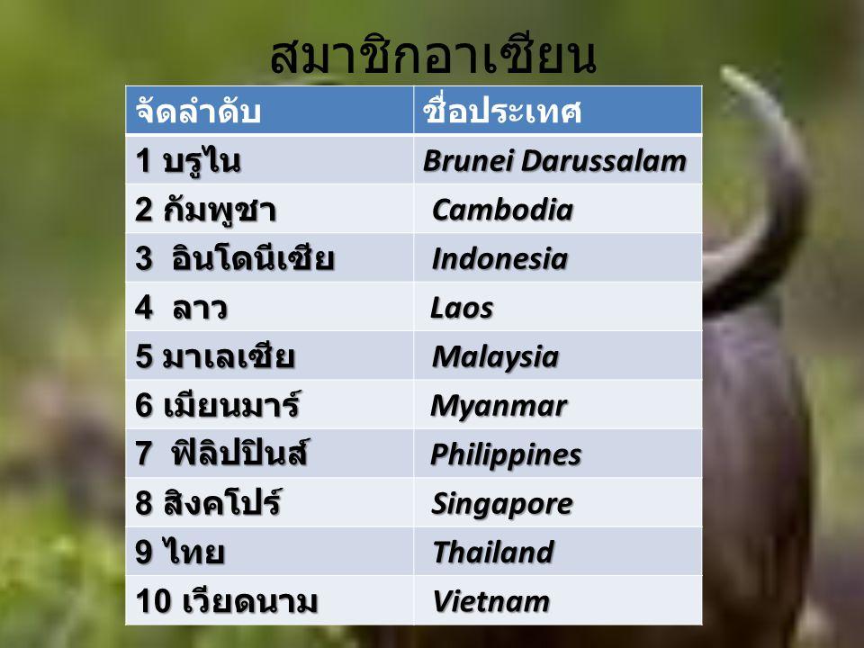สมาชิกอาเซียน จัดลำดับชื่อประเทศ 1 บรูไน Brunei Darussalam 2 กัมพูชา Cambodia Cambodia 3 อินโดนีเซีย Indonesia Indonesia 4 ลาว Laos Laos 5 มาเลเซีย Malaysia Malaysia 6 เมียนมาร์ Myanmar Myanmar 7 ฟิลิปปินส์ Philippines Philippines 8 สิงคโปร์ Singapore Singapore 9 ไทย Thailand Thailand 10 เวียดนาม Vietnam Vietnam