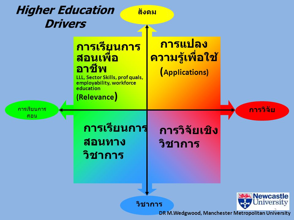 การเรียนการ สอน การวิจัย วิชาการ สังคม การเรียนการ สอนเพื่อ อาชีพ LLL, Sector Skills, prof quals, employability, workforce education (Relevance ) การแ