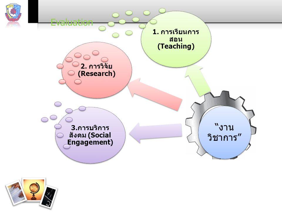 """""""งาน วิชาการ"""" 2. การวิจัย (Research) 1. การเรียนการ สอน (Teaching) 3.การบริการ สังคม (Social Engagement) Evaluation"""