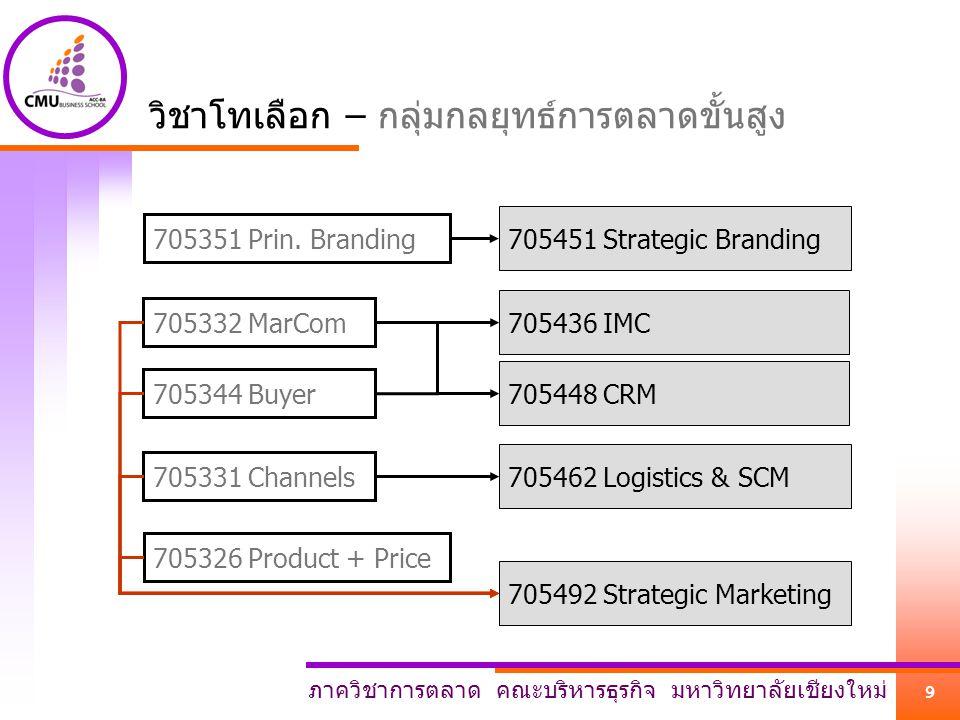 ภาควิชาการตลาด คณะบริหารธุรกิจ มหาวิทยาลัยเชียงใหม่ 10 วิชาที่เปิดสอนในภาคเรียนที่ 2/2555 (ดูประกาศอีกครั้งในช่วงลงทะเบียน อาจมีการเปลี่ยนแปลงภายหลัง) 344 Buyer 345 Social 344 Buyer 442 Services 343 Research 451 Strategic Branding 438 MPR 461 Retail 448 CRM 326 Product + Price 435 Direct 449 MK Envi Analysis 332 MarCom 492 Strategic Marketing 0800-09300930-11001100-12301300-14301430-1600 MTh TuF * ตรวจสอบวิชา Pre ก่อนลงทะเบียน