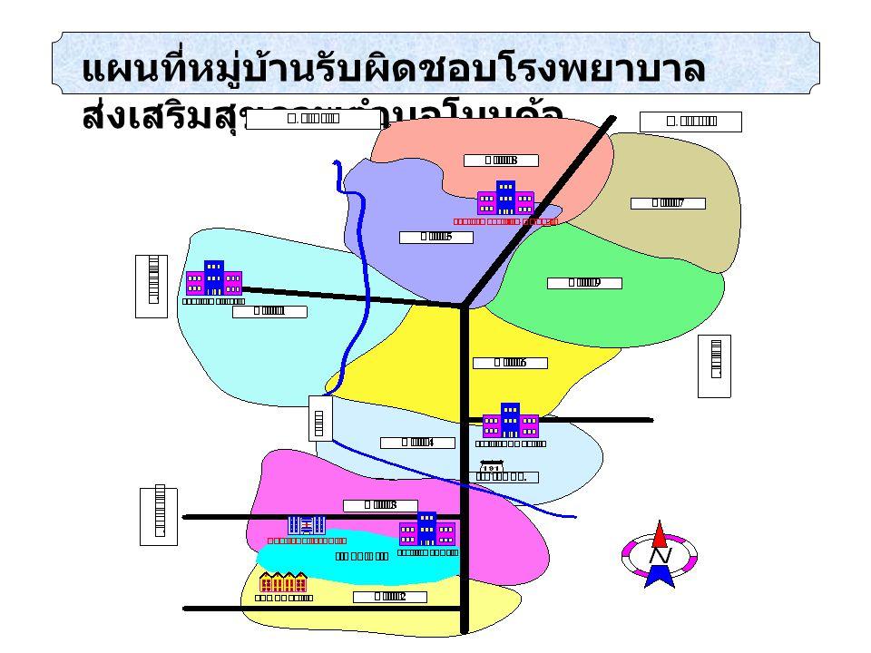 ทรัพยากรสาธารณสุข อาคารโรงพยาบาลส่งเสริม สุขภาพ 1 หลัง บ้านพักเจ้าหน้าที่ 2 หลัง รถจักรยานยนต์ 3 คัน อาคาร supply 1 หลัง โรงจอดรถ 1 หลัง อาคารโรงพยาบาลส่งเสริม สุขภาพ 1 หลัง บ้านพักเจ้าหน้าที่ 2 หลัง รถจักรยานยนต์ 3 คัน อาคาร supply 1 หลัง โรงจอดรถ 1 หลัง