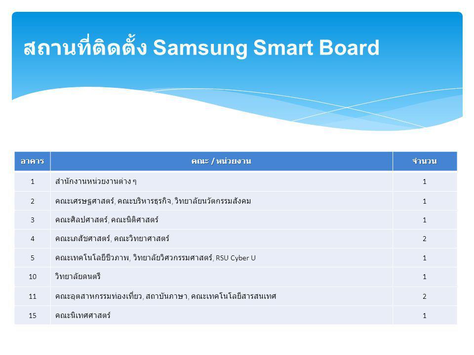 สถานที่ติดตั้ง Samsung Smart Board อาคาร คณะ / หน่วยงาน จำนวน 1 สำนักงานหน่วยงานต่าง ๆ 1 2 คณะเศรษฐศาสตร์, คณะบริหารธุรกิจ, วิทยาลัยนวัตกรรมสังคม 1 3 คณะศิลปศาสตร์, คณะนิติศาสตร์ 1 4 คณะเภสัชศาสตร์, คณะวิทยาศาสตร์ 2 5 คณะเทคโนโลยีชีวภาพ, วิทยาลัยวิศวกรรมศาสตร์, RSU Cyber U 1 10 วิทยาลัยดนตรี 1 11 คณะอุตสาหกรรมท่องเที่ยว, สถาบันภาษา, คณะเทคโนโลยีสารสนเทศ 2 15 คณะนิเทศศาสตร์ 1