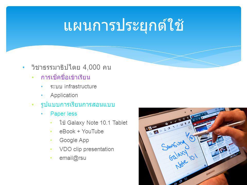 แผนการประยุกต์ใช้ วิชาธรรมาธิปไตย 4,000 คน การเช็คชื่อเข้าเรียน ระบบ infrastructure Application รูปแบบการเรียนการสอนแบบ Paper less ใช้ Galaxy Note 10.