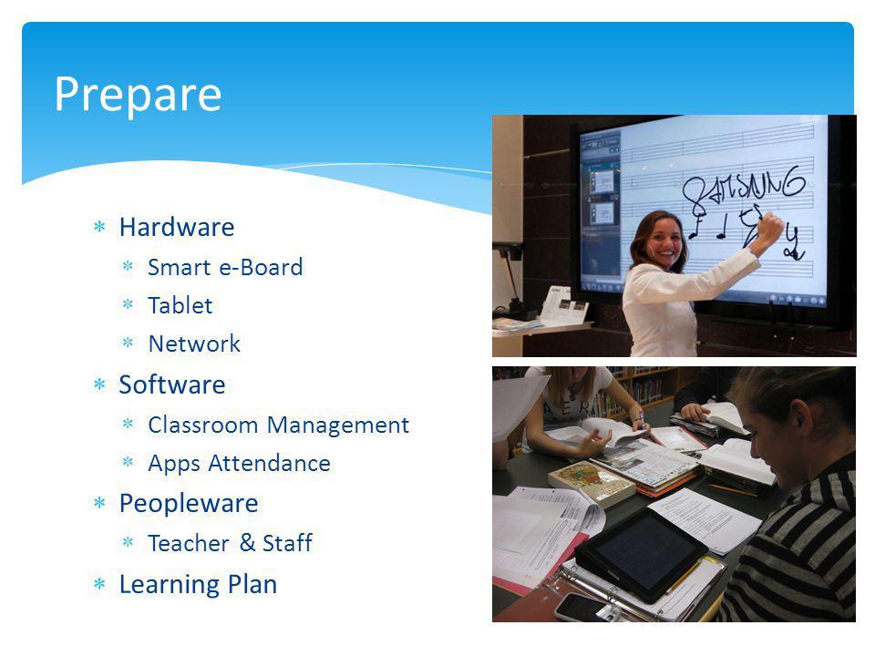  Hardware  Smart e-Board  Tablet  Network  Software  Classroom Management  Apps Attendance  Peopleware  Teacher & Staff  Learning Plan Prepare