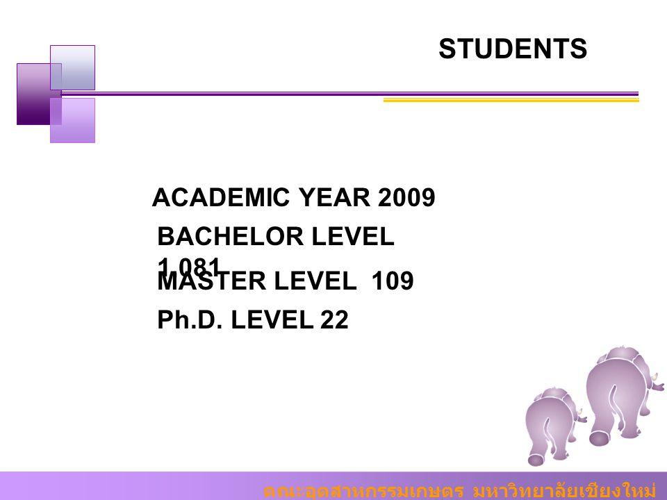คณะอุตสาหกรรมเกษตร มหาวิทยาลัยเชียงใหม่ STUDENTS ACADEMIC YEAR 2009 BACHELOR LEVEL 1,081 MASTER LEVEL 109 Ph.D. LEVEL 22