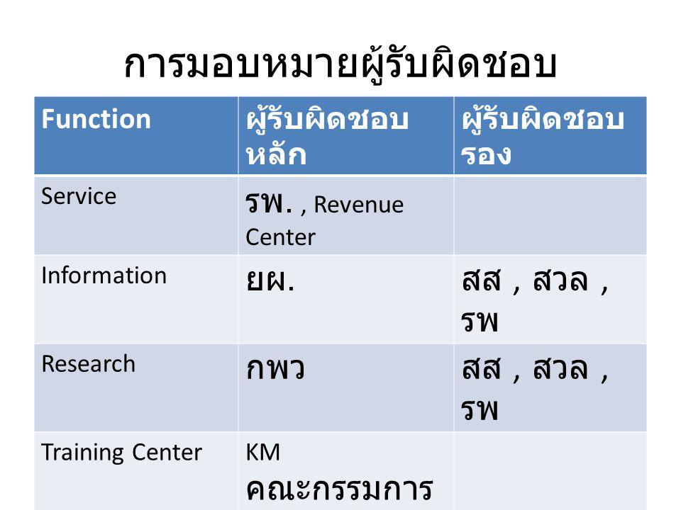 การมอบหมายผู้รับผิดชอบ Function ผู้รับผิดชอบ หลัก ผู้รับผิดชอบ รอง Service รพ., Revenue Center Information ยผ.