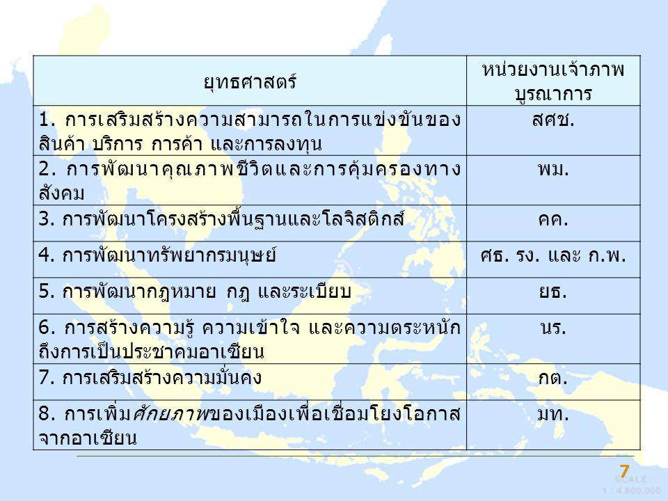Flagship ของกระทรวง สาธารณสุข 8 โครงการสำคัญ (Flagship) หน่วยงานรับผิดชอบหลัก 1.