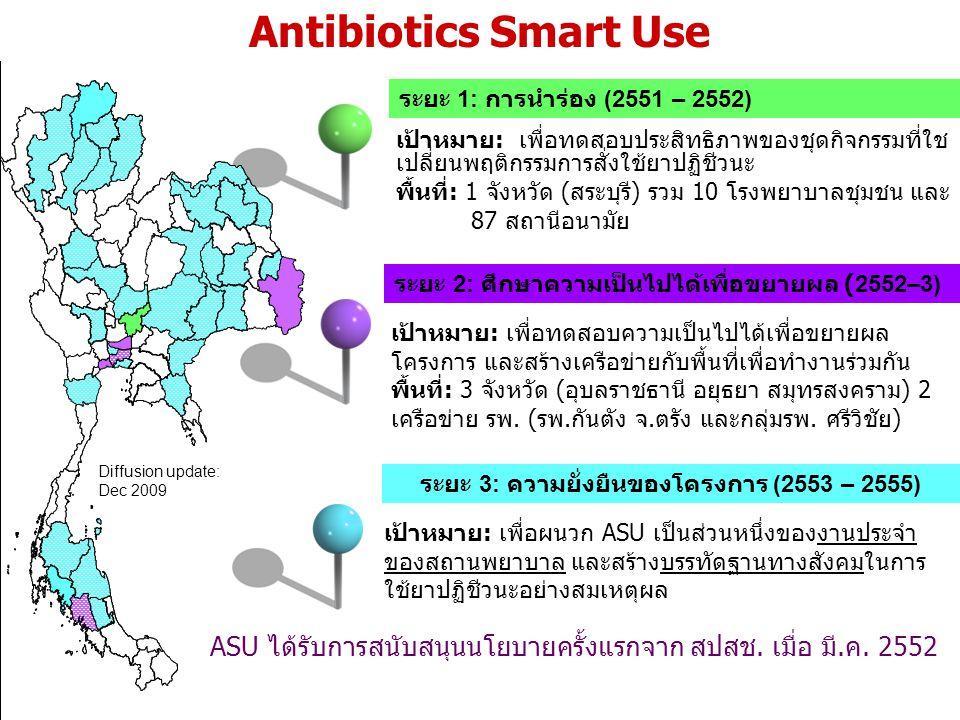 เป้าหมาย: เพื่อทดสอบประสิทธิภาพของชุดกิจกรรมที่ใช เปลี่ยนพฤติกรรมการสั่งใช้ยาปฏิชีวนะ พื้นที่: 1 จังหวัด (สระบุรี) รวม 10 โรงพยาบาลชุมชน และ 87 สถานีอนามัย ระยะ 1: การนำร่อง (2551 – 2552) เป้าหมาย: เพื่อทดสอบความเป็นไปได้เพื่อขยายผล โครงการ และสร้างเครือข่ายกับพื้นที่เพื่อทำงานร่วมกัน พื้นที่: 3 จังหวัด (อุบลราชธานี อยุธยา สมุทรสงคราม) 2 เครือข่าย รพ.