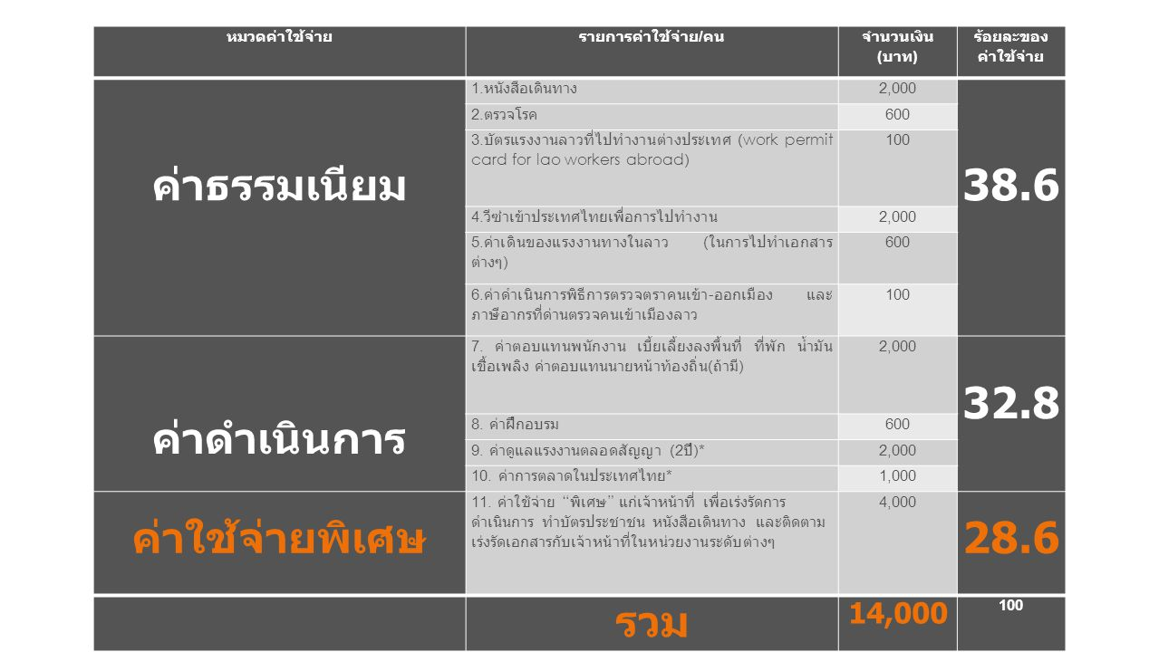 หมวดค่าใช้จ่ายรายการค่าใช้จ่าย / คน จำนวนเงิน ( บาท ) ร้อยละของ ค่าใช้จ่าย ค่าธรรมเนียม 1. หนังสือเดินทาง 2,000 38.6 2. ตรวจโรค 600 3. บัตรแรงงานลาวที