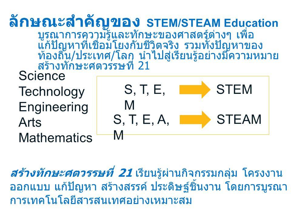 Science Technology Engineering Arts Mathematics S, T, E, M STEM S, T, E, A, M STEAM ลักษณะสำคัญของ STEM/STEAM Education บูรณาการความรู้และทักษะของศาสตร์ต่างๆ เพื่อ แก้ปัญหาที่เชื่อมโยงกับชีวิตจริง รวมทั้งปัญหาของ ท้องถิ่น / ประเทศ / โลก นำไปสู่เรียนรู้อย่างมีความหมาย สร้างทักษะศตวรรษที่ 21 สร้างทักษะศตวรรษที่ 21 เรียนรู้ผ่านกิจกรรมกลุ่ม โครงงาน ออกแบบ แก้ปัญหา สร้างสรรค์ ประดิษฐ์ชิ้นงาน โดยการบูรณา การเทคโนโลยีสารสนเทศอย่างเหมาะสม