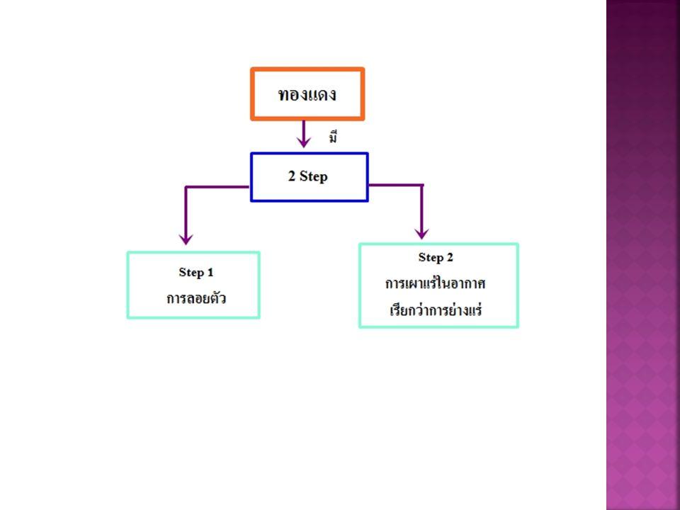 ทองแดง http://th.wikipedia.org/wiki/ ทองแดง http://www.dmr.go.th/ewt_news.php?nid=574 &filename=m www.srp2.ac.th/e_reference/fileupload/3- 25550522.161543.0931.pdf courseware.triamudom.ac.th/courses/276/stude nt/18_r80.doc http://th.wikipedia.org/wiki/ ทองแดง http://www.dmr.go.th/ewt_news.php?nid=574 &filename=m www.srp2.ac.th/e_reference/fileupload/3- 25550522.161543.0931.pdf พลวง th.wikipedia.org/wiki/ พลวง http://www.dmr.go.th/ewt_news.php?ni d=571&filename=m http://www.nakhamwit.ac.th/pingpong_ web/Chem_Indust.htm