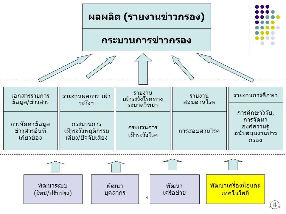 4 กระบวนการข่าวกรอง ผลผลิต (รายงานข่าวกรอง) กระบวนการ เฝ้าระวังโรค รายงาน เฝ้าระวังโรคทาง ระบาดวิทยา การสอบสวนโรค รายงาน สอบสวนโรค กระบวนการ เฝ้าระวังพฤติกรรม เสี่ยง/ปัจจัยเสี่ยง รายงานผลการ เฝ้า ระวังฯ การจัดหาข้อมูล ข่าวสารอื่นที่ เกี่ยวข้อง เอกสารรายการ ข้อมูล/ข่าวสาร การศึกษาวิจัย, การจัดหา องค์ความรู้ สนับสนุนงานข่าว กรอง รายงานการศึกษา พัฒนาระบบ (ใหม่/ปรับปรุง) พัฒนา บุคลากร พัฒนาเครื่องมือและ เทคโนโลยี พัฒนา เครือข่าย