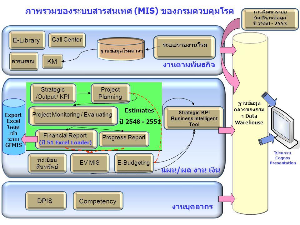 ภาพรวมของระบบสารสนเทศ (MIS) ของกรมควบคุมโรค ฐานข้อมูล กลางของกรม ฯ Data Warehouse ระบบรายงานโรค งานตามพันธกิจ KM E-Library Call Center สารบรรณ ฐานข้อมูลโรคต่างๆ Strategic /Output / KPI Project Planning Project Monitoring / Evaluating Progress Report Estimates ปี 2548 - 2551 แผน/ผล งาน เงิน E-BudgetingEV MIS ทะเบียน สินทรัพย์ Strategic KPI Business Intelligent Tool DPIS งานบุคลากร Competency การพัฒนาระบบ บัญชีฐานข้อมูล ปี 2550 - 2553 โปรแกรม Cognos Presentation Financial Report (ปี 51 Excel Loader) Export Excel โหลด เข้า ระบบ GFMIS