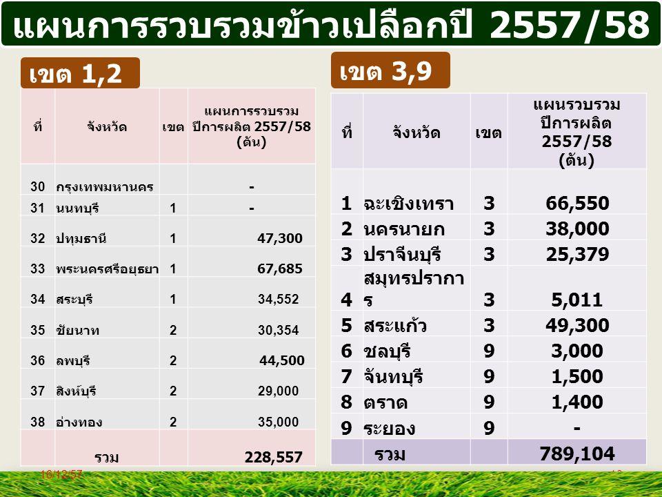 10 แผนการรวบรวมข้าวเปลือกปี 2557/58 เขต 3,9 ที่จังหวัดเขต แผนรวบรวม ปีการผลิต 2557/58 ( ตัน ) 1 ฉะเชิงเทรา 366,550 2 นครนายก 338,000 3 ปราจีนบุรี 325,