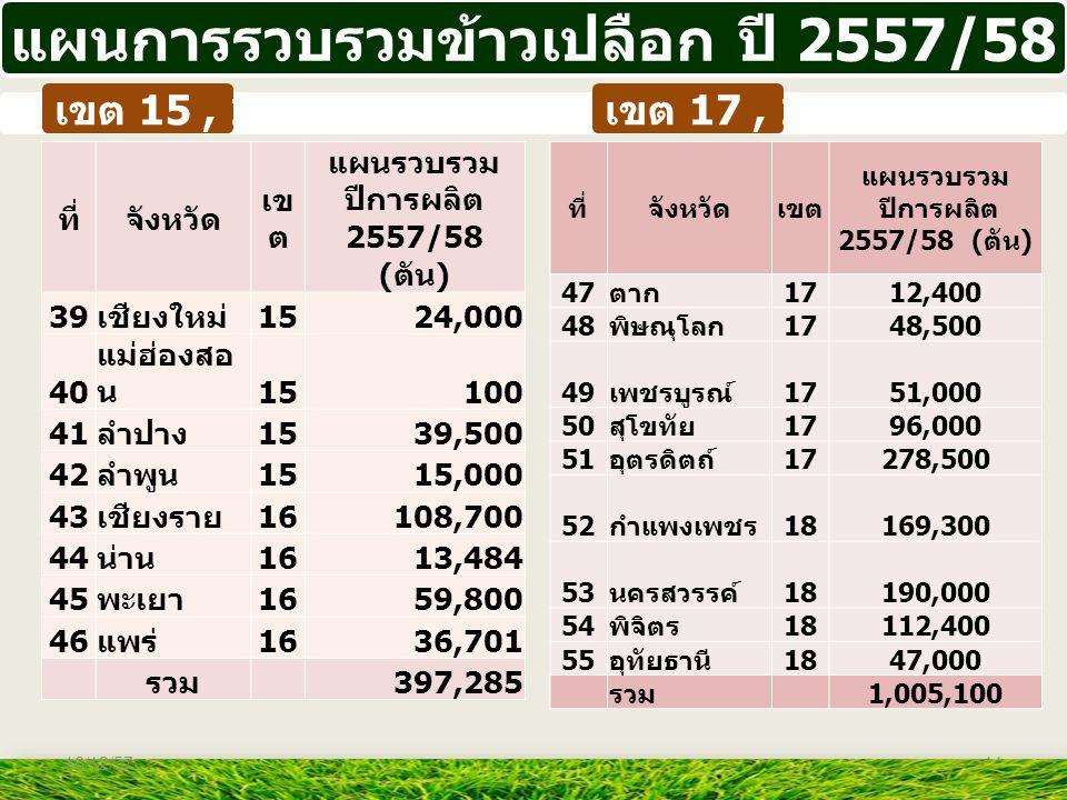11 แผนการรวบรวมข้าวเปลือก ปี 2557/58 ที่จังหวัด เข ต แผนรวบรวม ปีการผลิต 2557/58 ( ตัน ) 39 เชียงใหม่ 1524,000 40 แม่ฮ่องสอ น 15100 41 ลำปาง 1539,500
