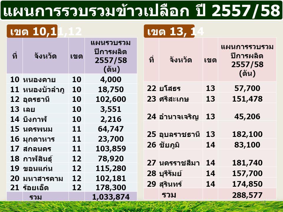 แผนการรวบรวมข้าวเปลือก ปี 2557/58 ที่จังหวัดเขต แผนการรวบรวม ปีการผลิต 2557/58 ( ตัน ) 22 ยโสธร 1357,700 23 ศรีสะเกษ 13151,478 24 อำนาจเจริญ 1345,206
