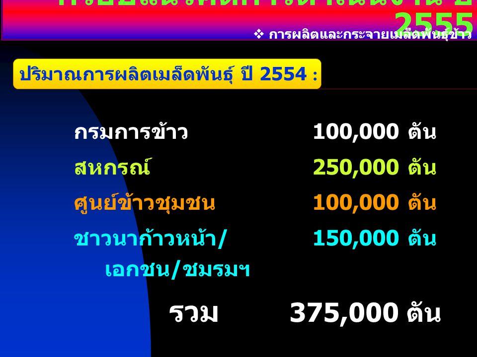 กรอบแนวคิดการดำเนินงาน ปี 2555  การผลิตและกระจายเมล็ดพันธุ์ข้าว ปริมาณการผลิตเมล็ดพันธุ์ ปี 2554 : กรมการข้าว100,000ตัน สหกรณ์250,000ตัน ศูนย์ข้าวชุม