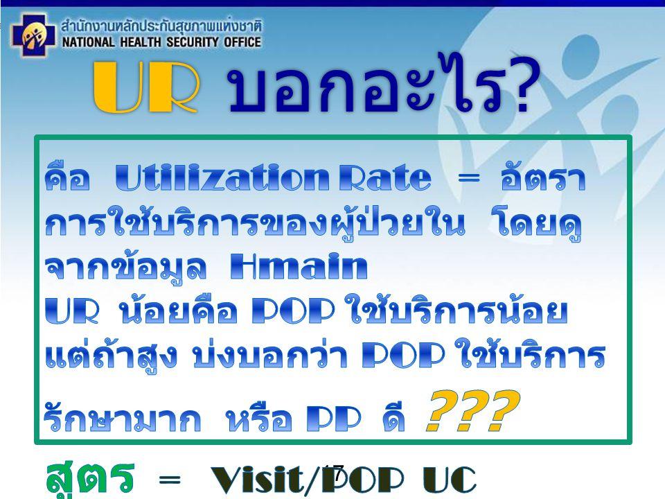 สำนักงานหลักประกันสุขภาพแห่งชาติ NATIONAL HEALTH SECURITY OFFICE สำนักงานหลักประกันสุขภาพแห่งชาติ NATIONAL HEALTH SECURITY OFFICE 17 UR บอกอะไร ?