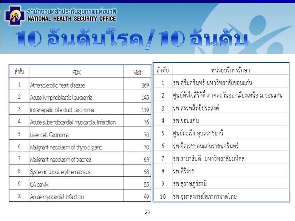 สำนักงานหลักประกันสุขภาพแห่งชาติ NATIONAL HEALTH SECURITY OFFICE สำนักงานหลักประกันสุขภาพแห่งชาติ NATIONAL HEALTH SECURITY OFFICE 22