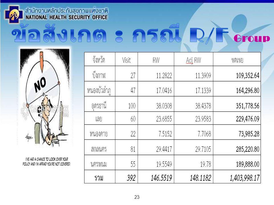 สำนักงานหลักประกันสุขภาพแห่งชาติ NATIONAL HEALTH SECURITY OFFICE สำนักงานหลักประกันสุขภาพแห่งชาติ NATIONAL HEALTH SECURITY OFFICE 23