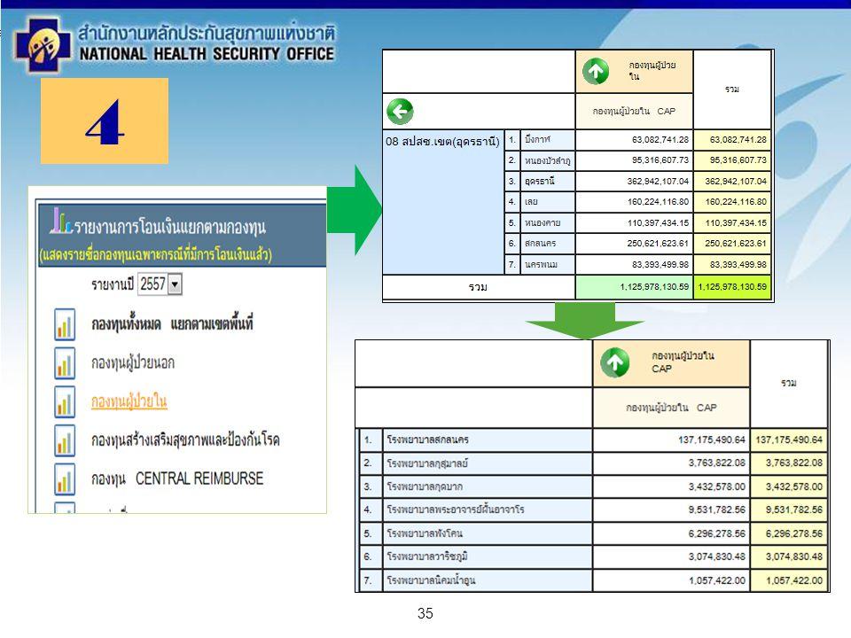สำนักงานหลักประกันสุขภาพแห่งชาติ NATIONAL HEALTH SECURITY OFFICE สำนักงานหลักประกันสุขภาพแห่งชาติ NATIONAL HEALTH SECURITY OFFICE 35 4