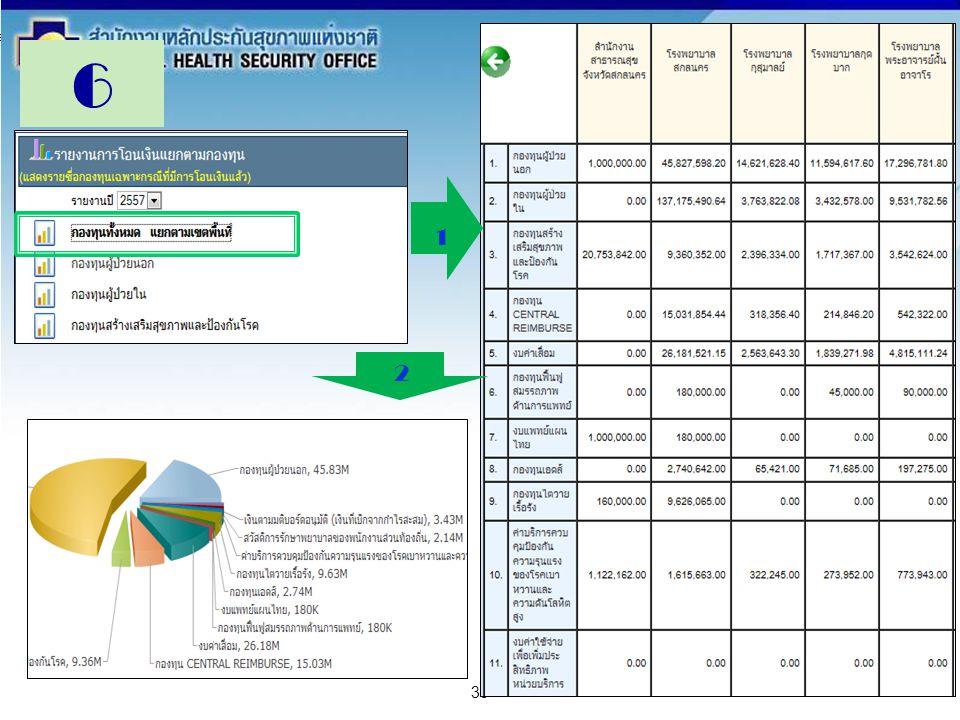 สำนักงานหลักประกันสุขภาพแห่งชาติ NATIONAL HEALTH SECURITY OFFICE สำนักงานหลักประกันสุขภาพแห่งชาติ NATIONAL HEALTH SECURITY OFFICE 39 6 1 2