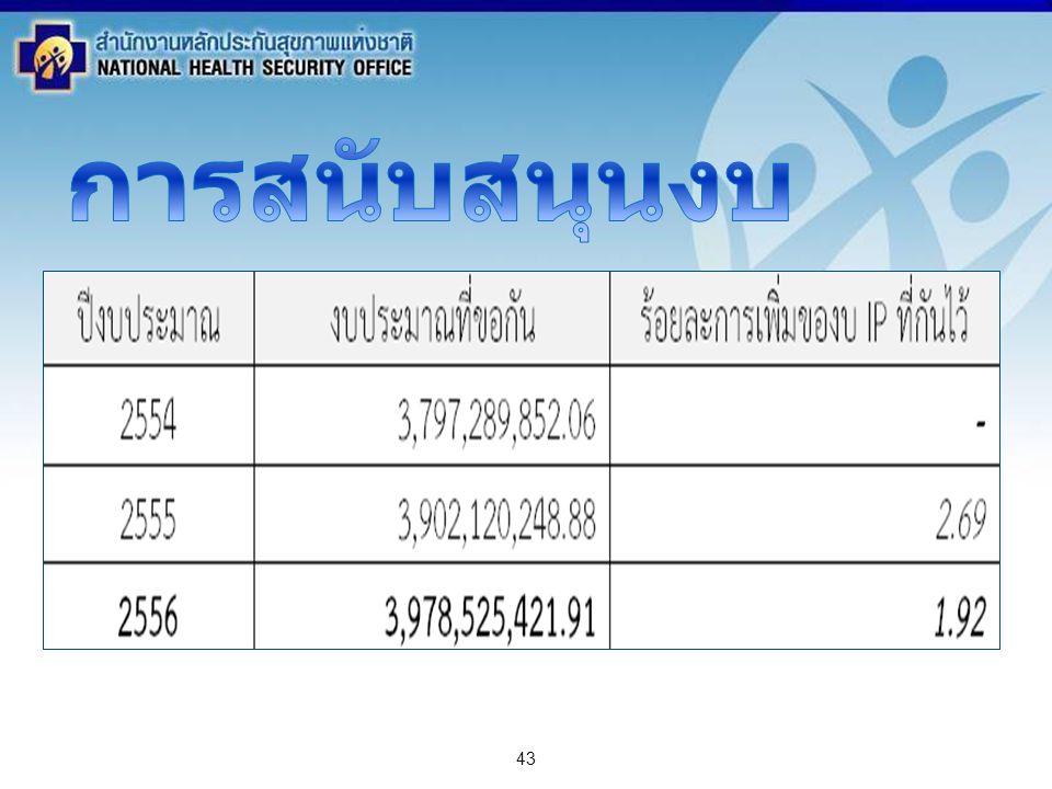 สำนักงานหลักประกันสุขภาพแห่งชาติ NATIONAL HEALTH SECURITY OFFICE สำนักงานหลักประกันสุขภาพแห่งชาติ NATIONAL HEALTH SECURITY OFFICE 43