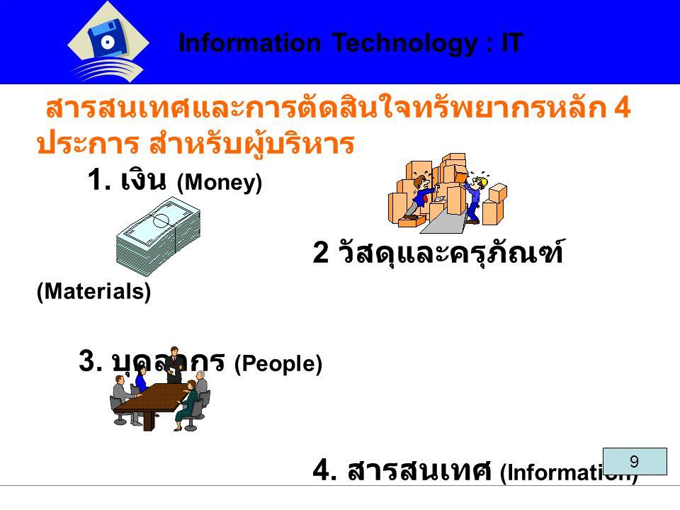 บทบาทของเทคโนโลยีสารสนเทศ สารสนเทศและการตัดสินใจทรัพยากรหลัก 4 ประการ สำหรับผู้บริหาร 1. เงิน (Money) 2 วัสดุและครุภัณฑ์ (Materials) 3. บุคลากร (Peopl