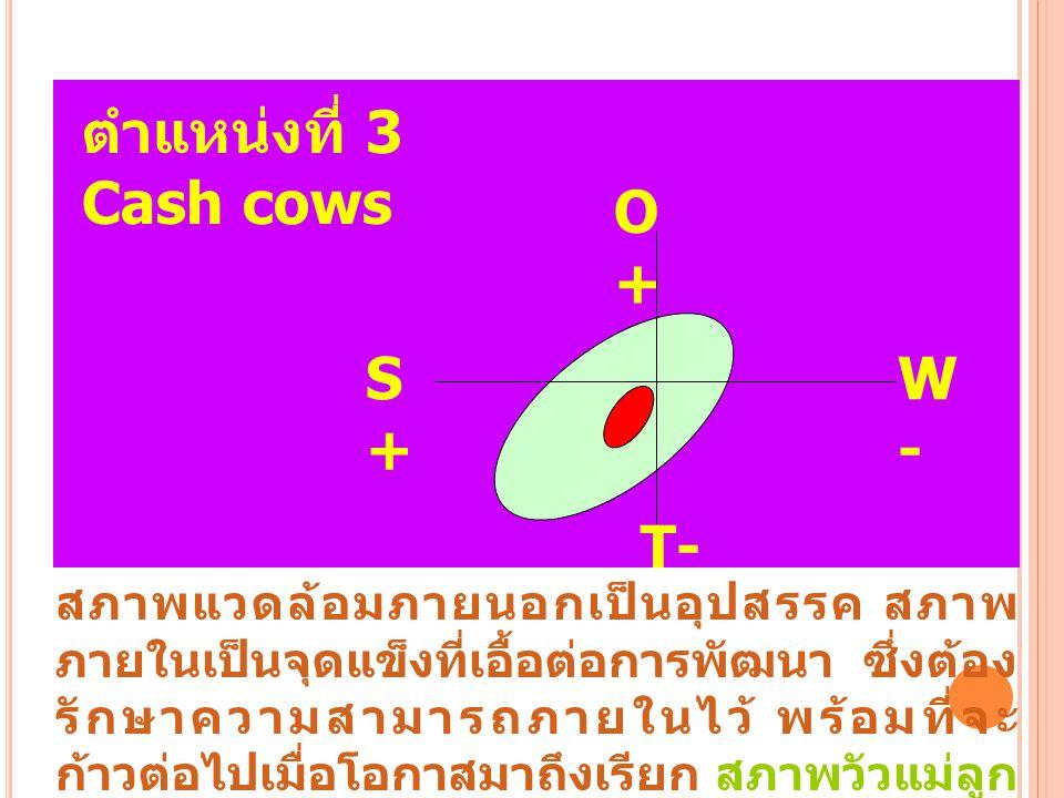 ตำแหน่งที่ 3 Cash cows O+O+ S+S+ W-W- T- สภาพแวดล้อมภายนอกเป็นอุปสรรค สภาพ ภายในเป็นจุดแข็งที่เอื้อต่อการพัฒนา ซึ่งต้อง รักษาความสามารถภายในไว้ พร้อมท