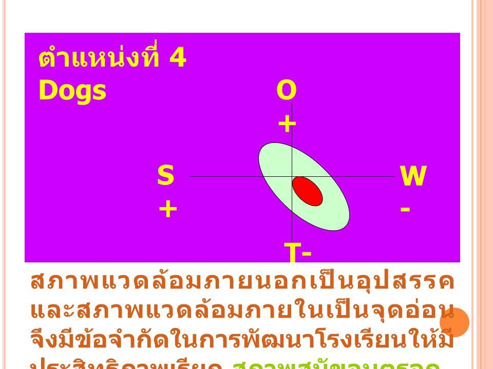 ตำแหน่งที่ 4 Dogs O+O+ S+S+ W-W- T- สภาพแวดล้อมภายนอกเป็นอุปสรรค และสภาพแวดล้อมภายในเป็นจุดอ่อน จึงมีข้อจำกัดในการพัฒนาโรงเรียนให้มี ประสิทธิภาพเรียก