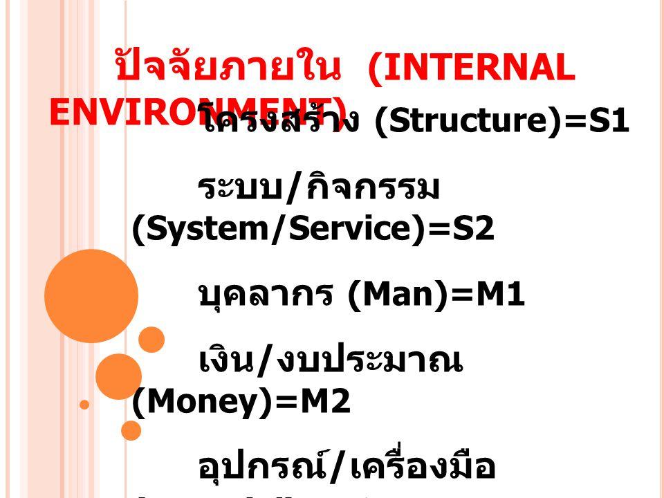 ปัจจัยภายใน (INTERNAL ENVIRONMENT) โครงสร้าง (Structure)=S1 ระบบ / กิจกรรม (System/Service)=S2 บุคลากร (Man)=M1 เงิน / งบประมาณ (Money)=M2 อุปกรณ์ / เ