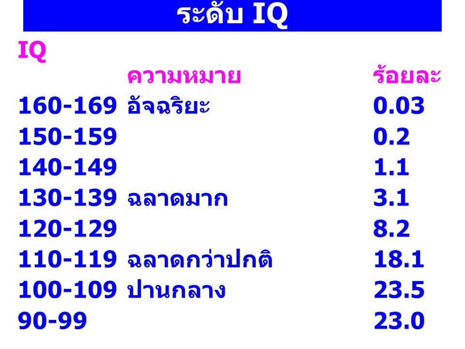 ระดับ IQ IQ ความหมายร้อยละ 160-169 อัจฉริยะ 0.03 150-1590.2 140-1491.1 130-139 ฉลาดมาก 3.1 120-1298.2 110-119 ฉลาดกว่าปกติ 18.1 100-109 ปานกลาง 23.5 90-9923.0 7