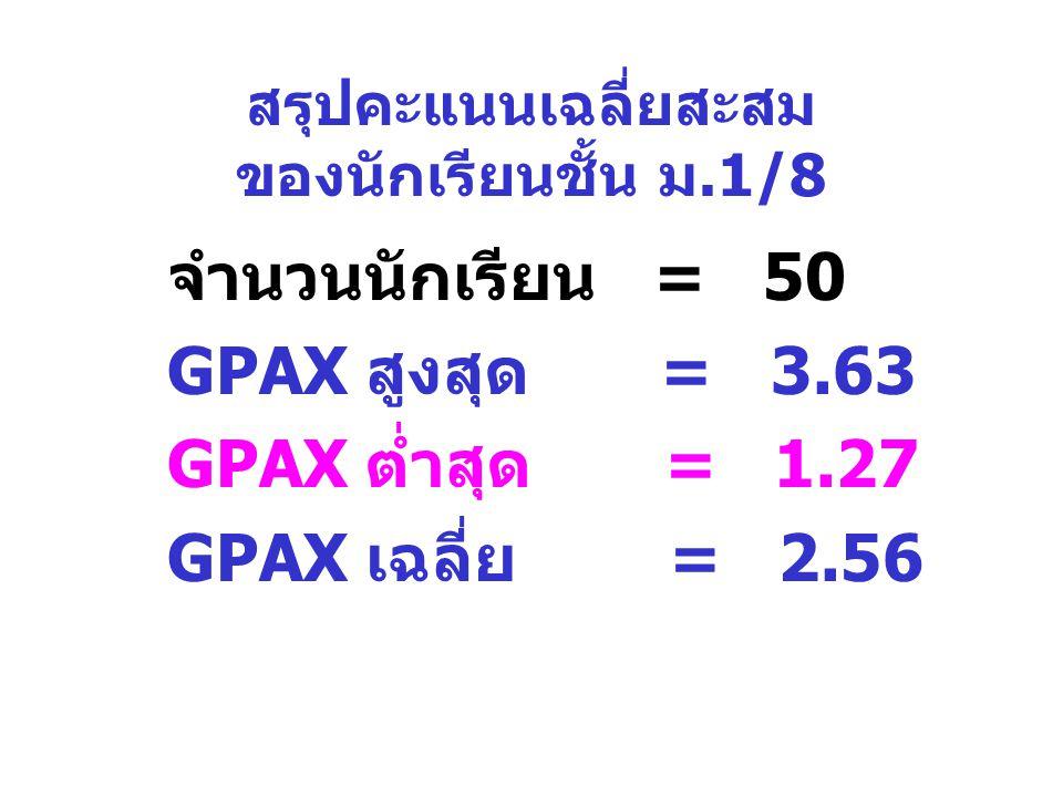 สรุปคะแนนเฉลี่ยสะสม ของนักเรียนชั้น ม.1/8 จำนวนนักเรียน = 50 GPAX สูงสุด = 3.63 GPAX ต่ำสุด = 1.27 GPAX เฉลี่ย = 2.56