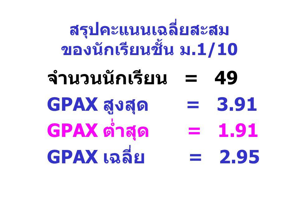 สรุปคะแนนเฉลี่ยสะสม ของนักเรียนชั้น ม.1/10 จำนวนนักเรียน = 49 GPAX สูงสุด = 3.91 GPAX ต่ำสุด = 1.91 GPAX เฉลี่ย = 2.95