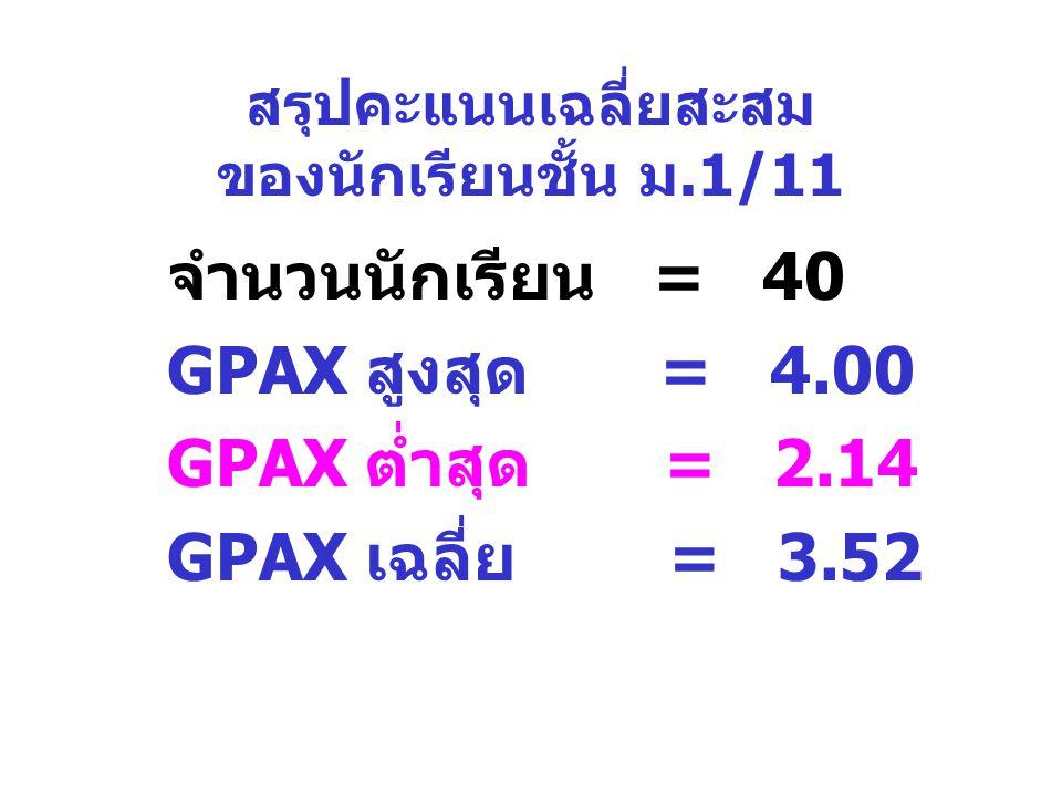 สรุปคะแนนเฉลี่ยสะสม ของนักเรียนชั้น ม.1/11 จำนวนนักเรียน = 40 GPAX สูงสุด = 4.00 GPAX ต่ำสุด = 2.14 GPAX เฉลี่ย = 3.52