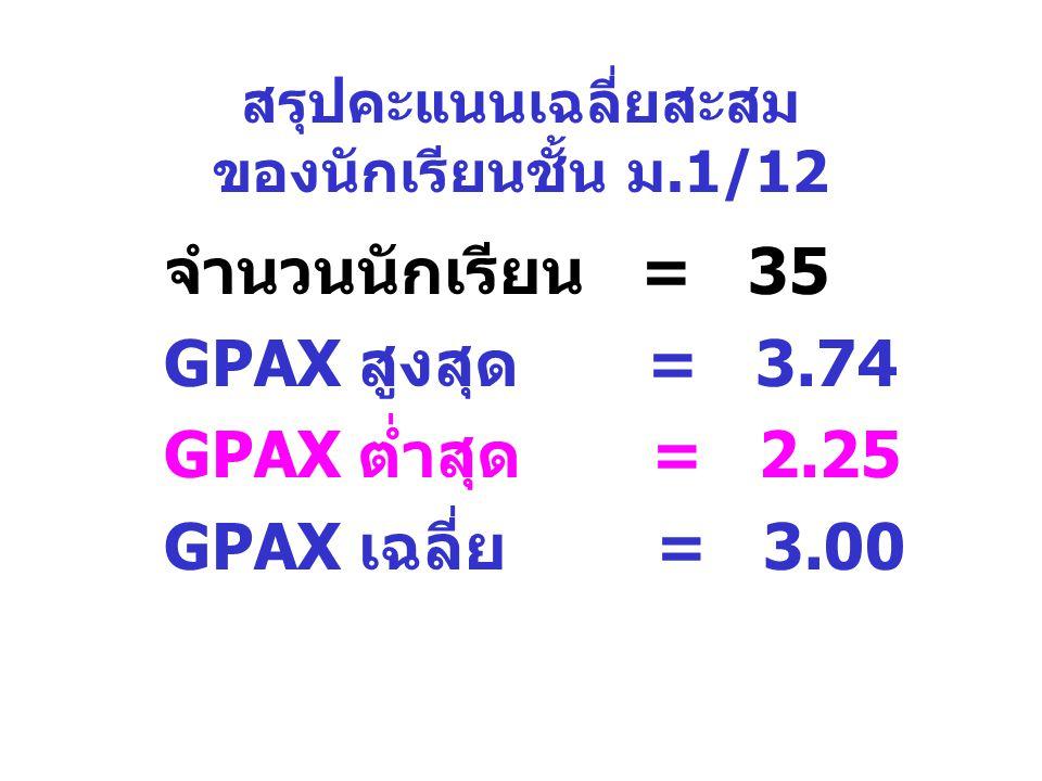 สรุปคะแนนเฉลี่ยสะสม ของนักเรียนชั้น ม.1/12 จำนวนนักเรียน = 35 GPAX สูงสุด = 3.74 GPAX ต่ำสุด = 2.25 GPAX เฉลี่ย = 3.00