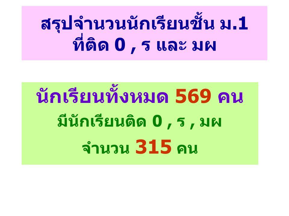 สรุปจำนวนนักเรียนชั้น ม.1 ที่ติด 0, ร และ มผ นักเรียนทั้งหมด 569 คน มีนักเรียนติด 0, ร, มผ จำนวน 315 คน